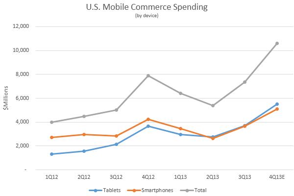 u.s.-mobile-commerce-xiaan