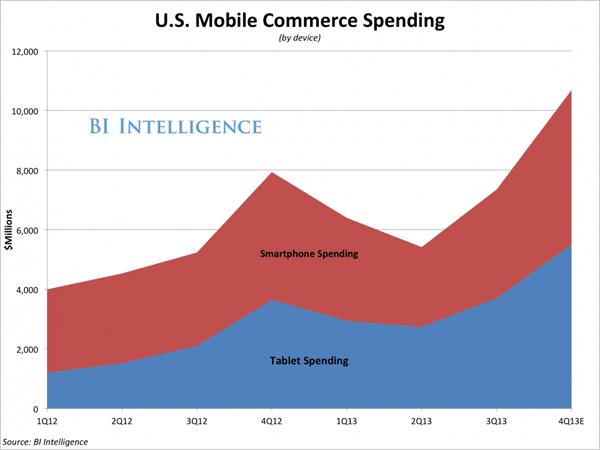 u.s.-mobile-commerce