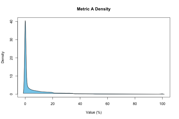 Metric A Density