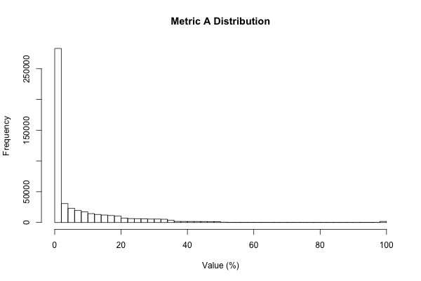 Metric A Histogram